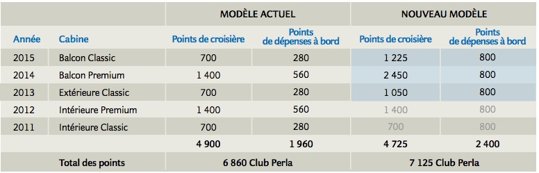 Comparatif de cumul de points